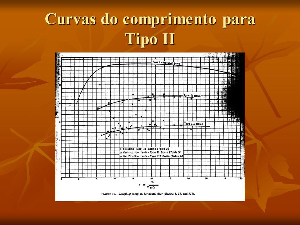 Curvas do comprimento para Tipo II