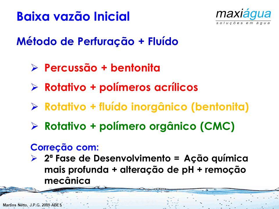 Baixa vazão Inicial Método de Perfuração + Fluído