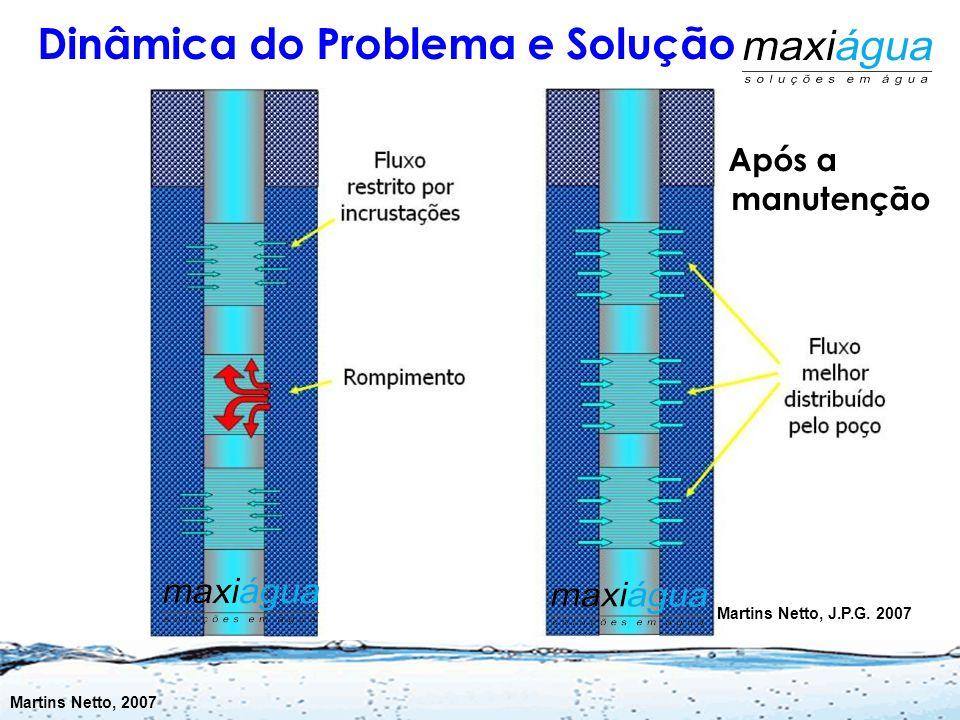 Dinâmica do Problema e Solução