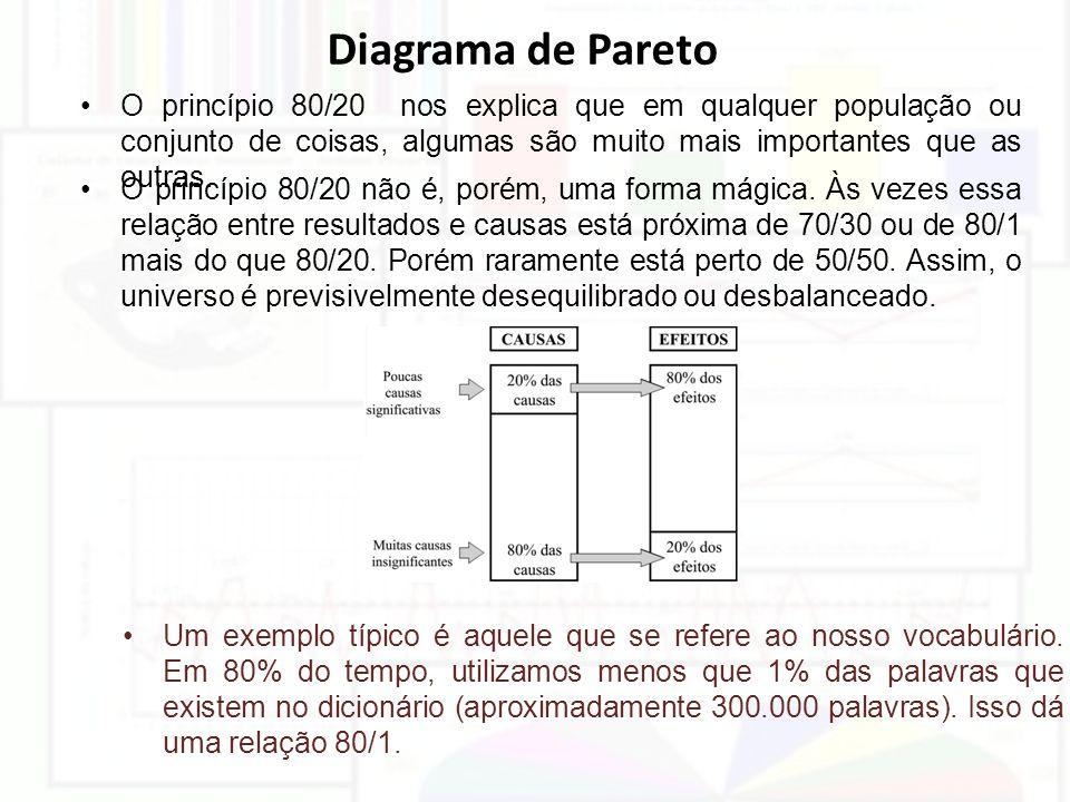 Diagrama de Pareto O princípio 80/20 nos explica que em qualquer população ou conjunto de coisas, algumas são muito mais importantes que as outras.