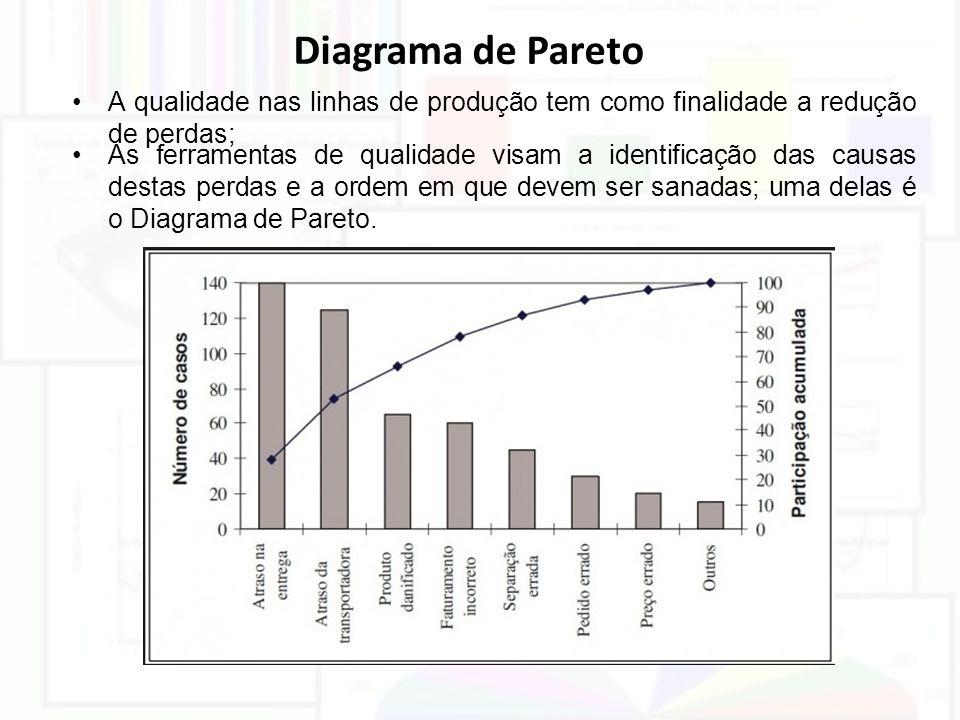 Diagrama de Pareto A qualidade nas linhas de produção tem como finalidade a redução de perdas;