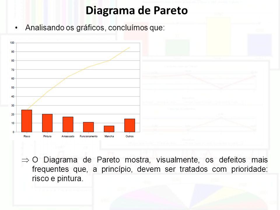 Diagrama de Pareto Analisando os gráficos, concluímos que: