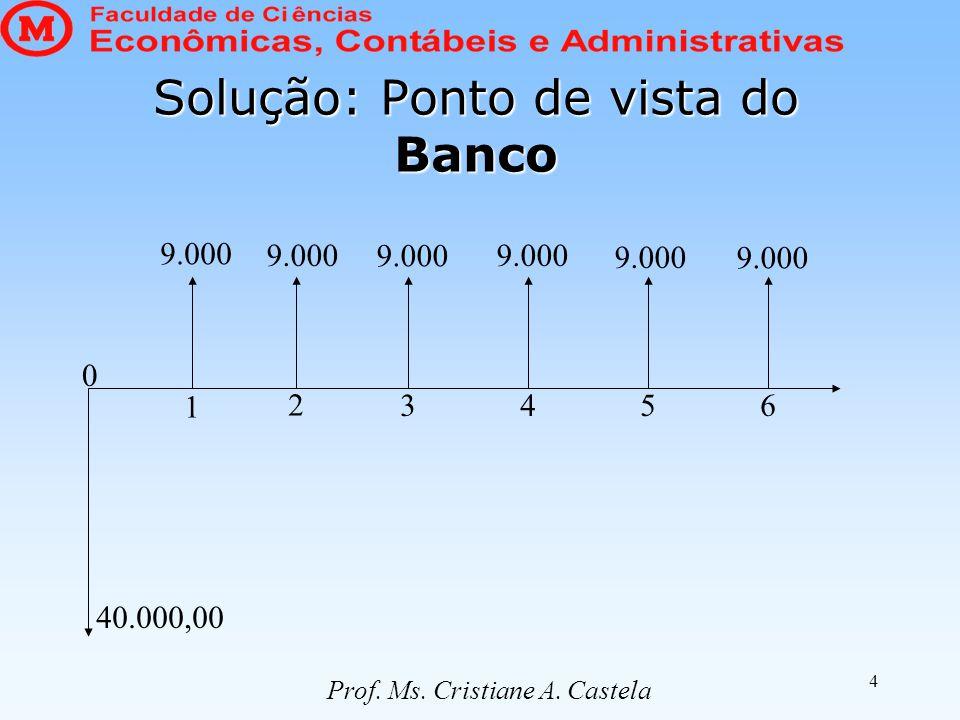Solução: Ponto de vista do Banco