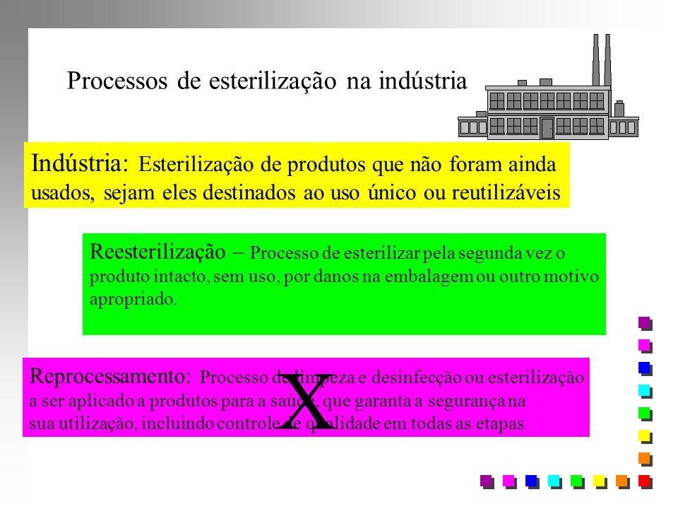 X Processos de esterilização na indústria