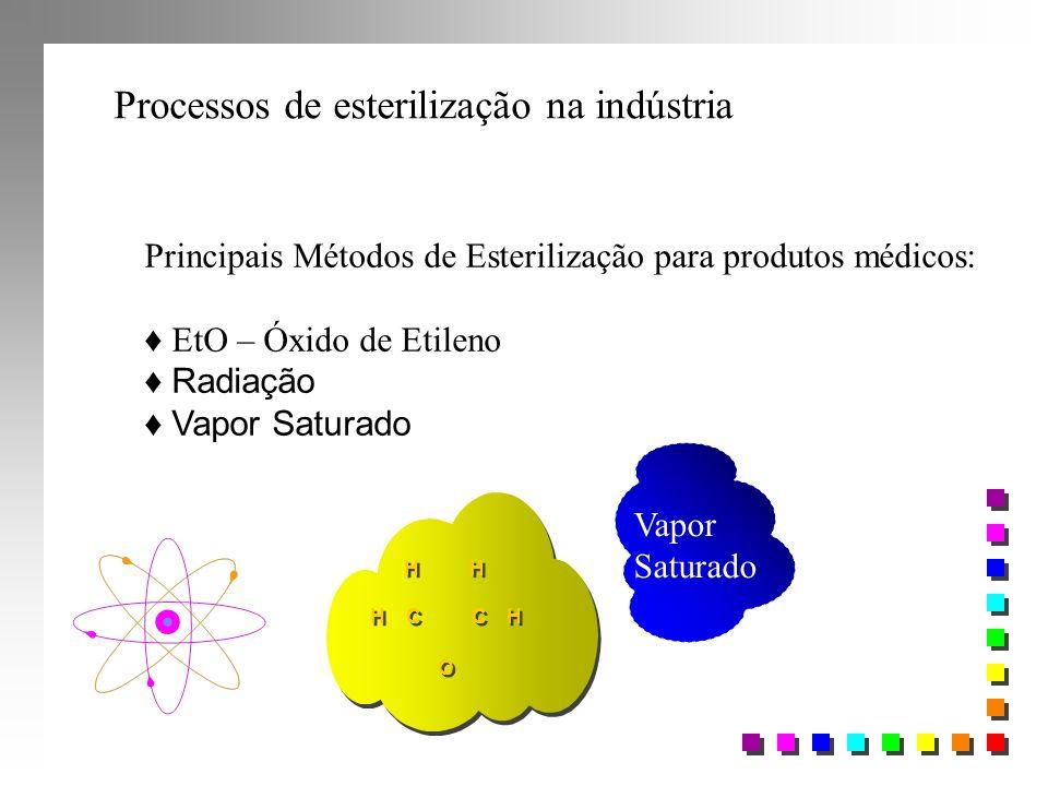 Processos de esterilização na indústria