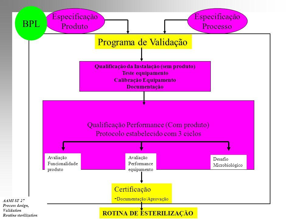 Qualificação da Instalação (sem produto) Calibração Equipamento