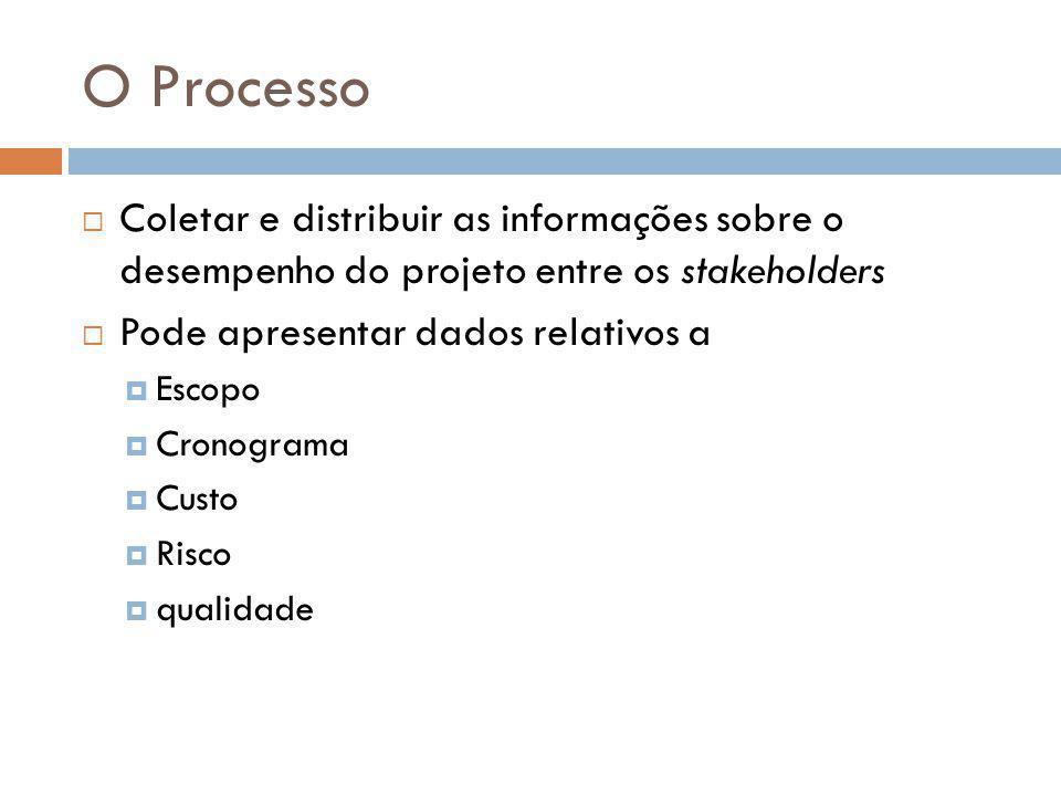 O Processo Coletar e distribuir as informações sobre o desempenho do projeto entre os stakeholders.