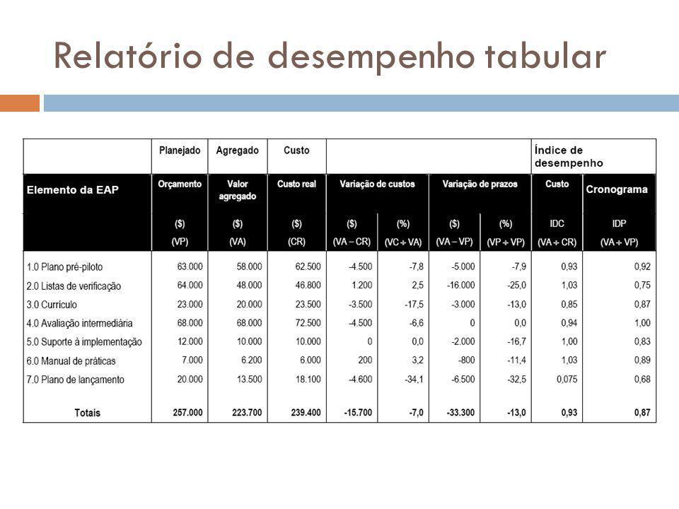 Relatório de desempenho tabular