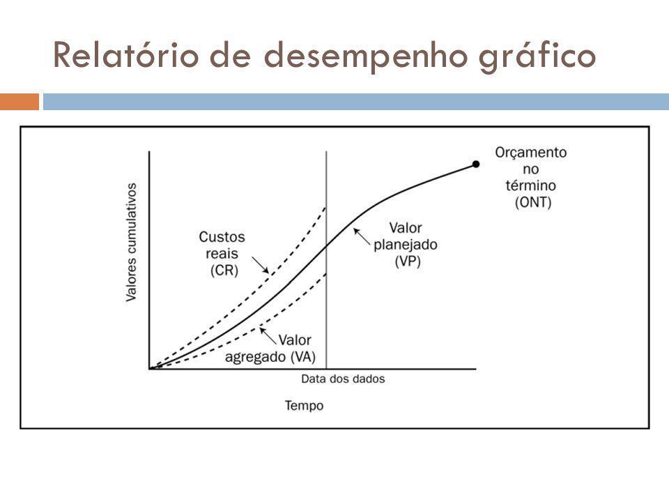 Relatório de desempenho gráfico