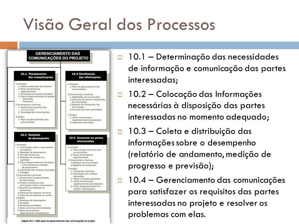 Visão Geral dos Processos