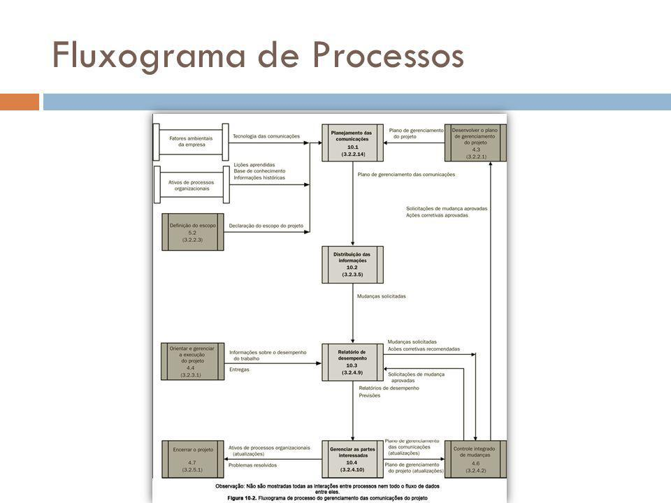 Fluxograma de Processos