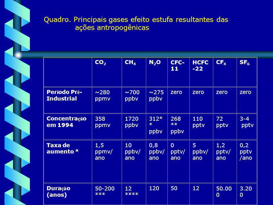 Quadro. Principais gases efeito estufa resultantes das