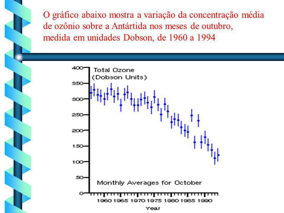 O gráfico abaixo mostra a variação da concentração média