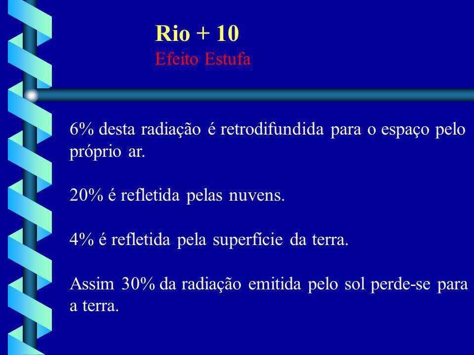 Rio + 10 Efeito Estufa. 6% desta radiação é retrodifundida para o espaço pelo. próprio ar. 20% é refletida pelas nuvens.