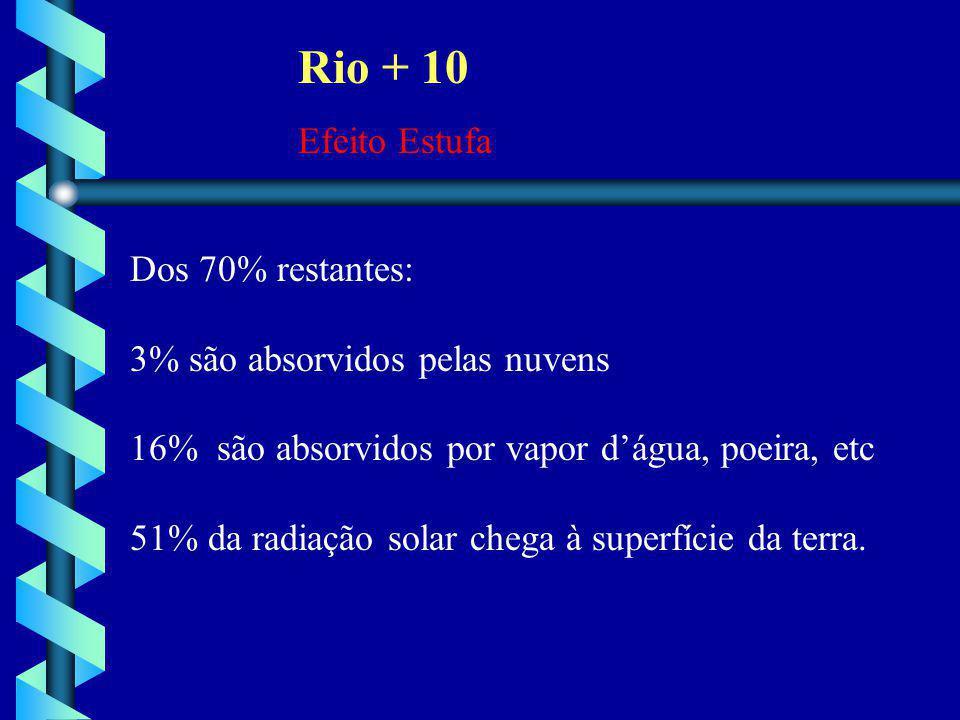 Rio + 10 Efeito Estufa Dos 70% restantes: