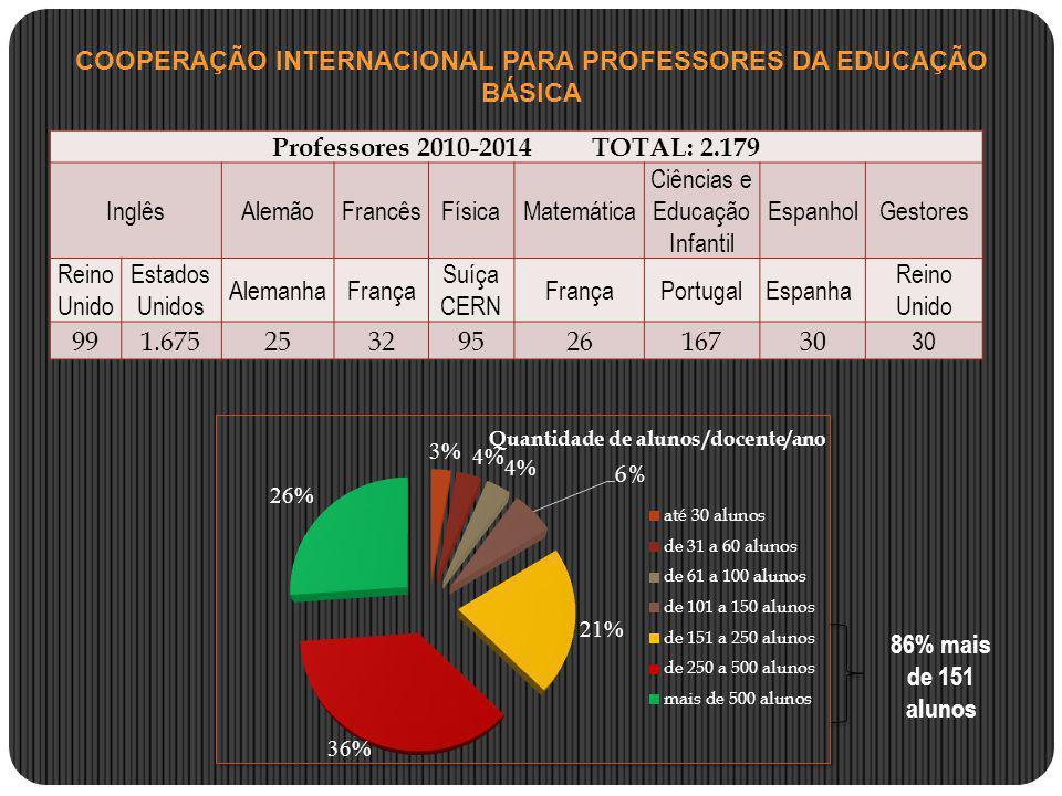 COOPERAÇÃO INTERNACIONAL PARA PROFESSORES DA EDUCAÇÃO BÁSICA