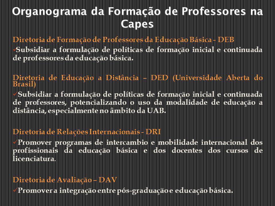 Organograma da Formação de Professores na Capes