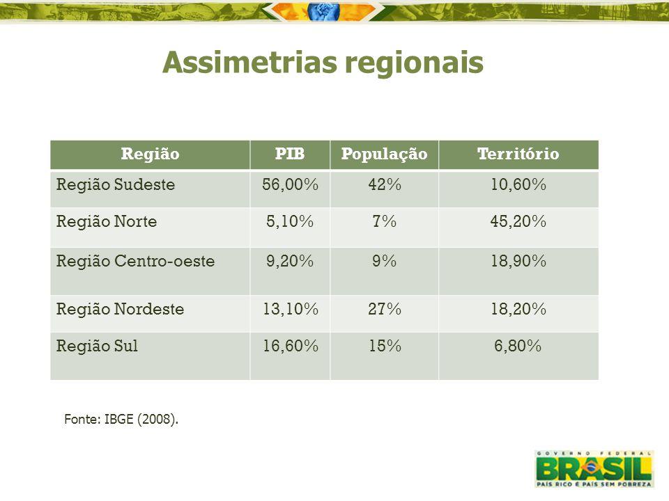 Assimetrias regionais