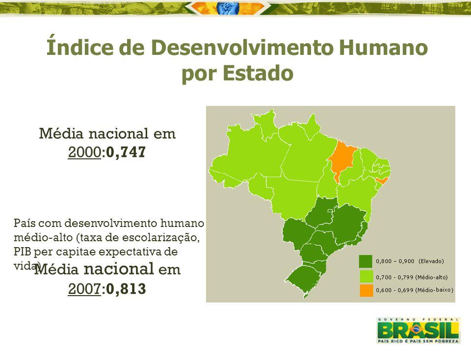 Índice de Desenvolvimento Humano por Estado