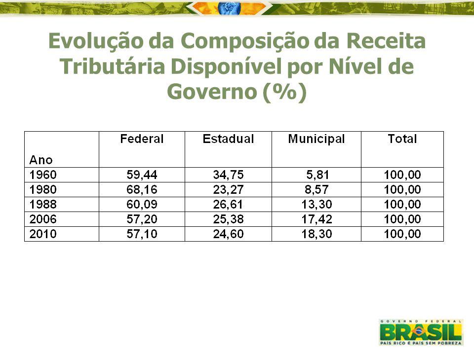 Evolução da Composição da Receita Tributária Disponível por Nível de Governo (%)