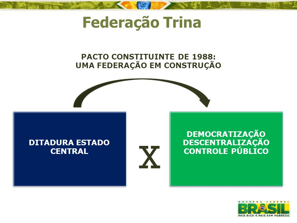 Federação Trina PACTO CONSTITUINTE DE 1988: UMA FEDERAÇÃO EM CONSTRUÇÃO. DITADURA ESTADO CENTRAL. DEMOCRATIZAÇÃO.