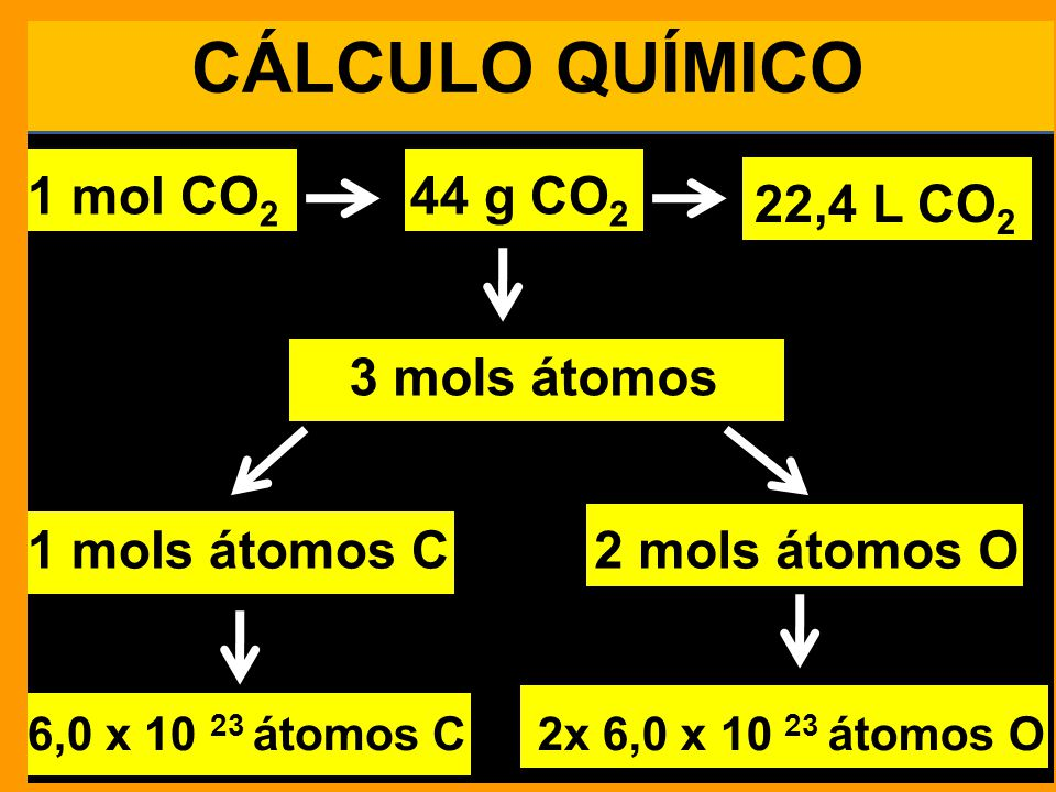 CÁLCULO QUÍMICO 1 mol CO2 44 g CO2 22,4 L CO2 3 mols átomos