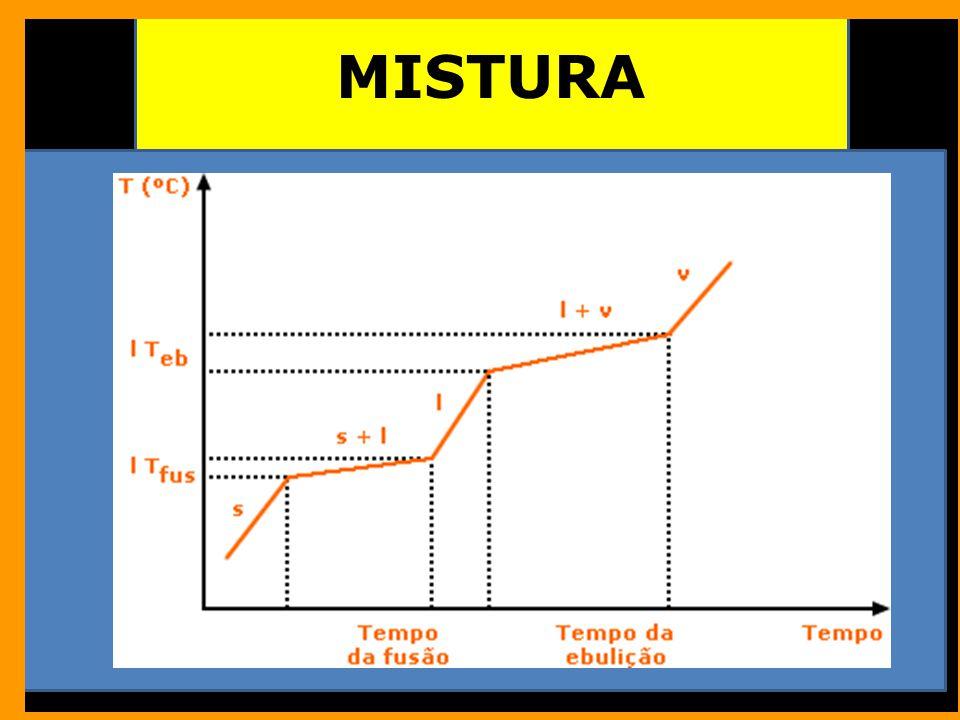 MISTURA PROPRIEDADES FÍSICAS VARIÁVEIS