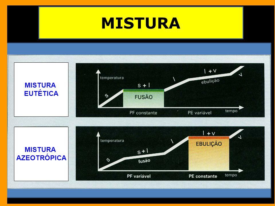 MISTURA MISTURA EUTÉTICA MISTURA AZEOTRÓPICA