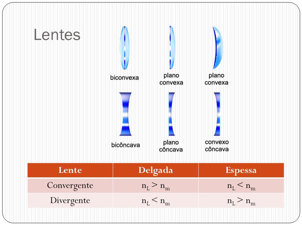 Lentes Lente Delgada Espessa Convergente nL > nm nL < nm