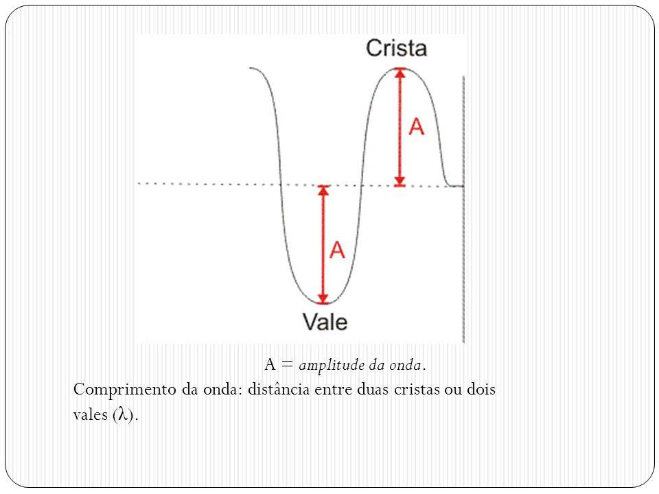 A = amplitude da onda. Comprimento da onda: distância entre duas cristas ou dois vales (λ).