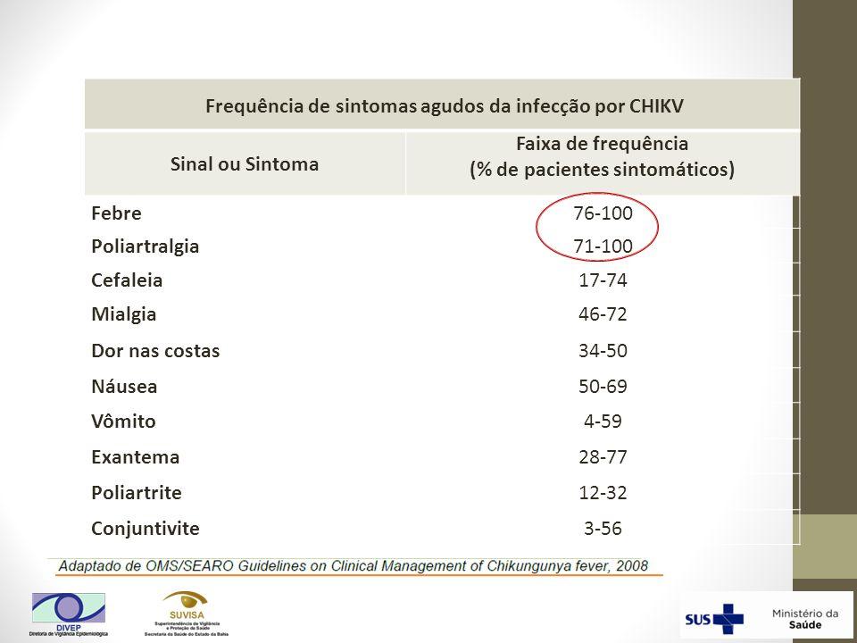 Frequência de sintomas agudos da infecção por CHIKV Sinal ou Sintoma