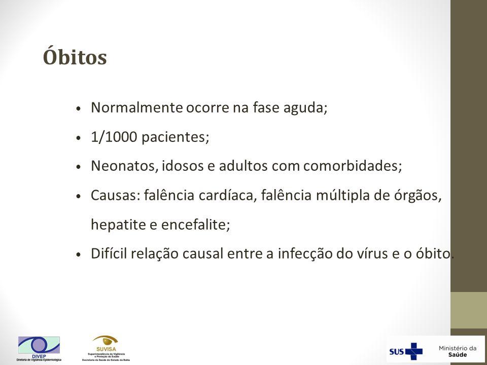 Óbitos Normalmente ocorre na fase aguda; 1/1000 pacientes;