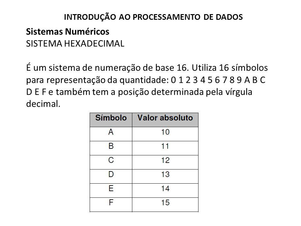Sistemas Numéricos SISTEMA HEXADECIMAL