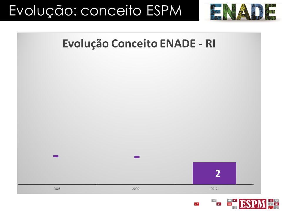 Evolução: conceito ESPM
