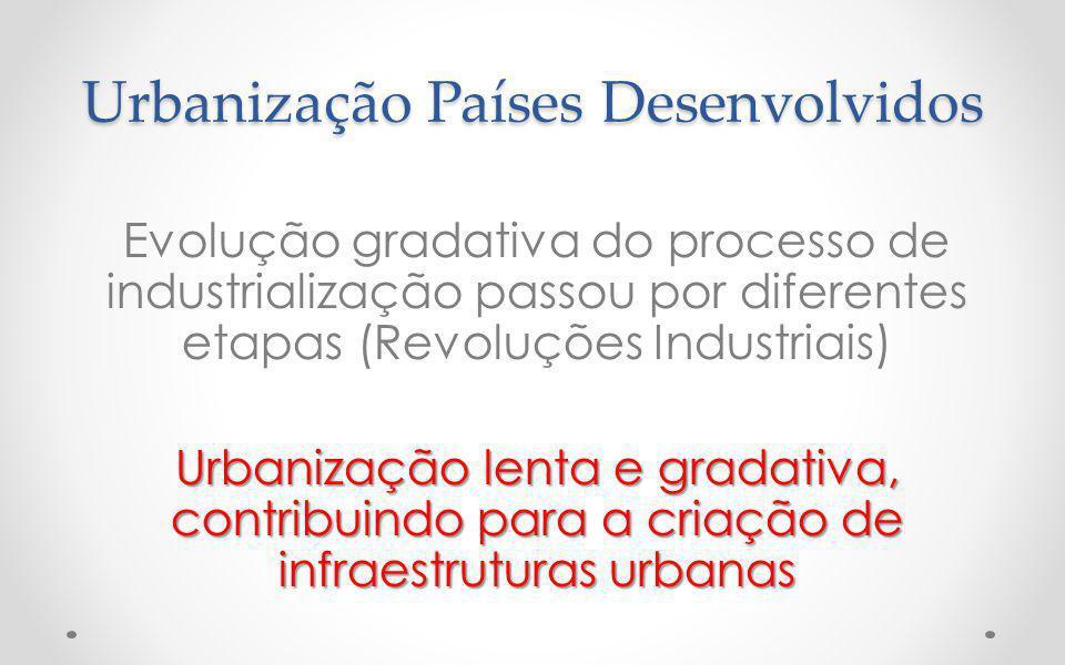 Urbanização Países Desenvolvidos