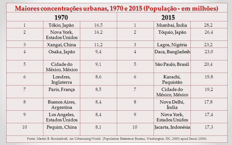 Maiores concentrações urbanas, 1970 e 2015 (População - em milhões)