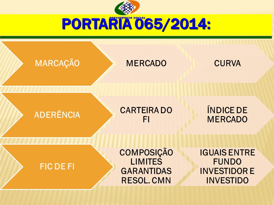 Portaria 065/2014: MARCAÇÃO MERCADO CURVA ADERÊNCIA CARTEIRA DO FI