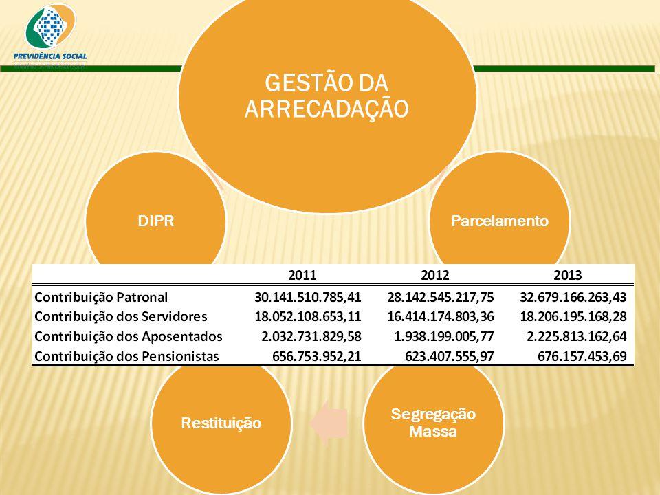 GESTÃO DA ARRECADAÇÃO 17 Parcelamento Segregação Massa Restituição