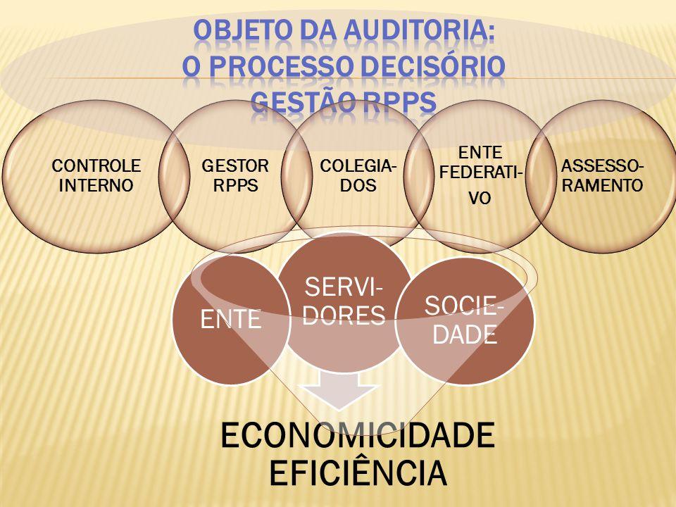 Objeto da auditoria: O PROCESSO DECISÓRIO gestão rpps