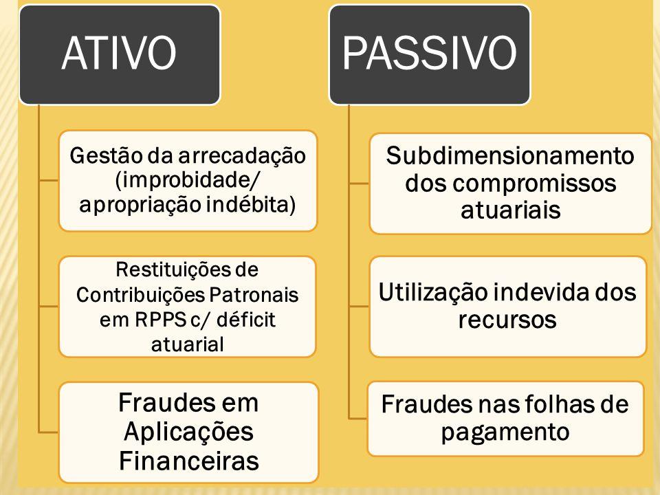 ATIVO PASSIVO Fraudes em Aplicações Financeiras