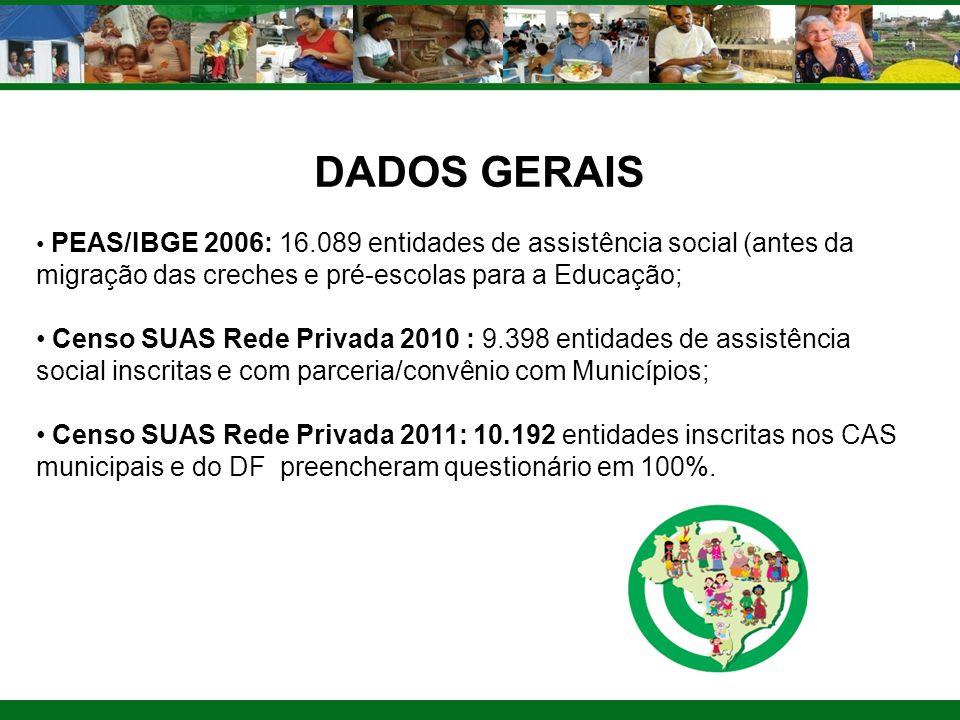 DADOS GERAIS PEAS/IBGE 2006: 16.089 entidades de assistência social (antes da migração das creches e pré-escolas para a Educação;
