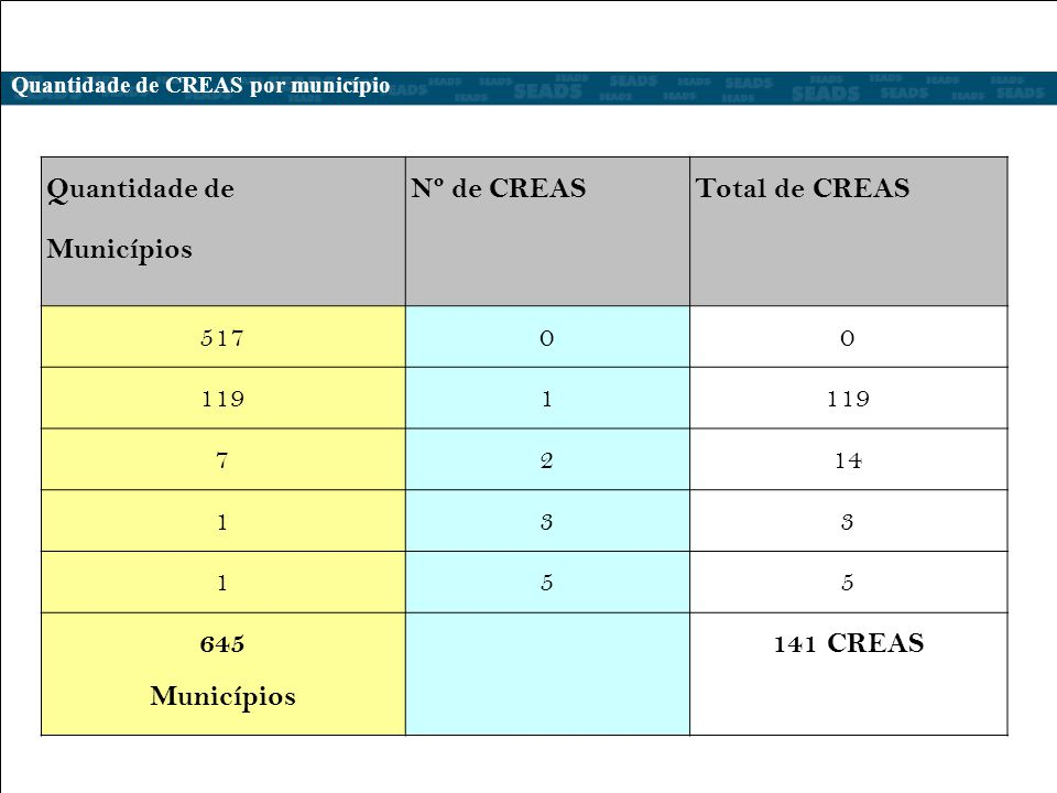 Quantidade de Nº de CREAS Total de CREAS Municípios 517 119 1 7 2 14 3