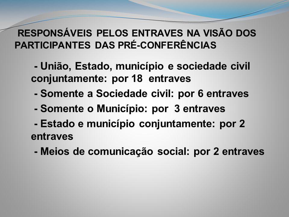 RESPONSÁVEIS PELOS ENTRAVES NA VISÃO DOS PARTICIPANTES DAS PRÉ-CONFERÊNCIAS
