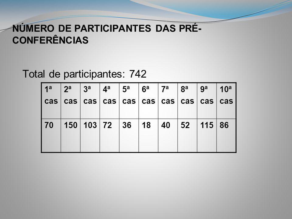 NÚMERO DE PARTICIPANTES DAS PRÉ- CONFERÊNCIAS