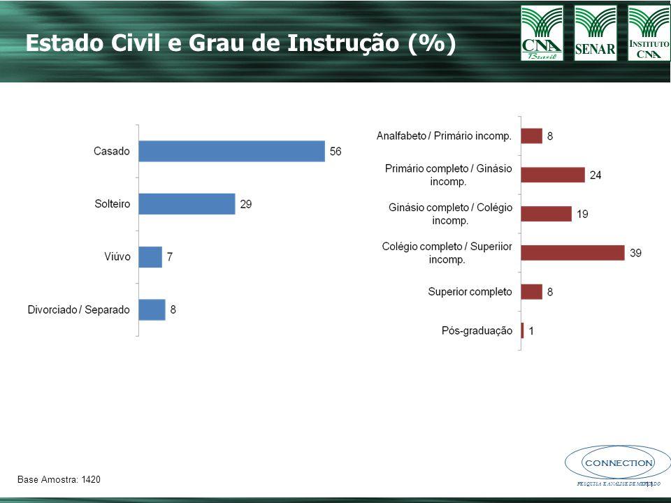 Estado Civil e Grau de Instrução (%)