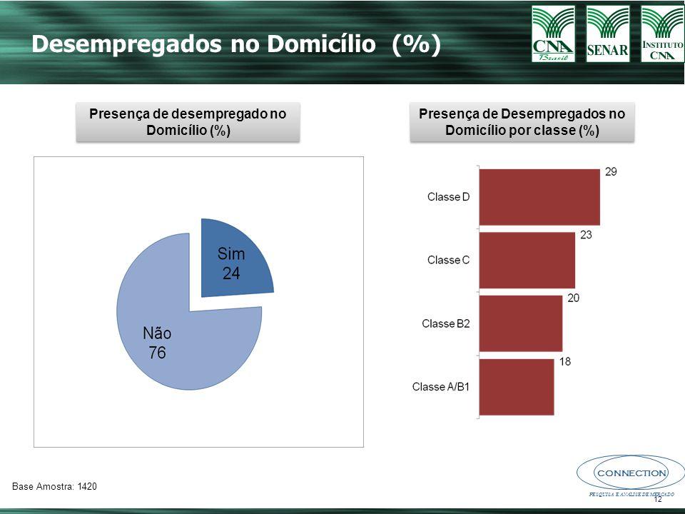 Desempregados no Domicílio (%)