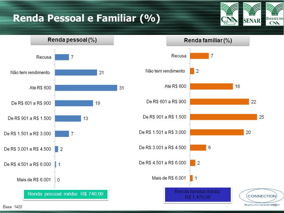 Renda pessoal média: R$ 740,00