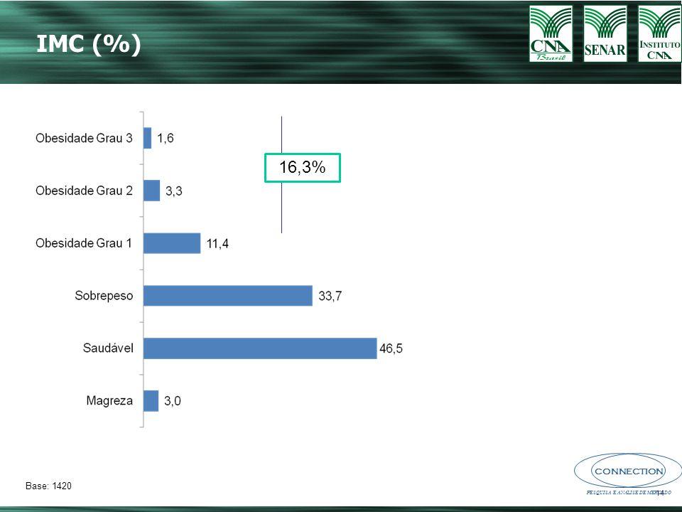 IMC (%) 16,3% Base: 1420 14 14