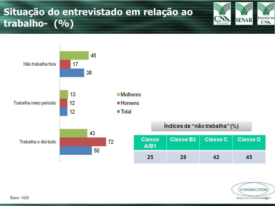 Índices de não trabalha (%)