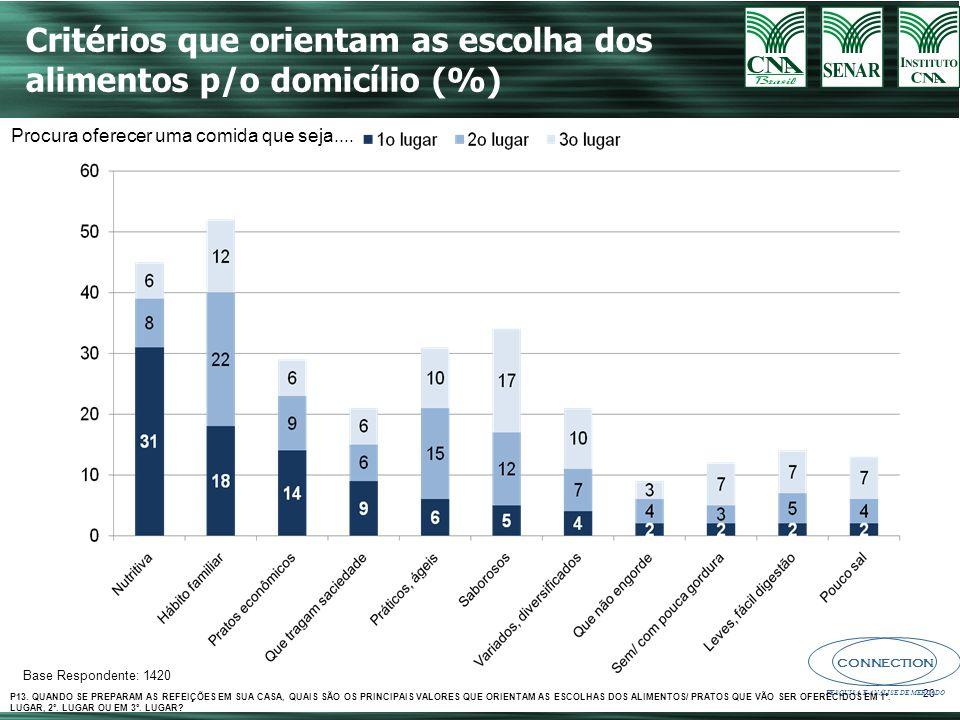 Critérios que orientam as escolha dos alimentos p/o domicílio (%)
